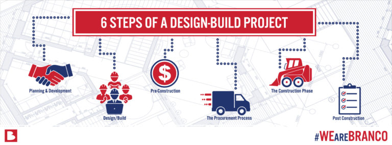 6 Steps of a Design-Build Project