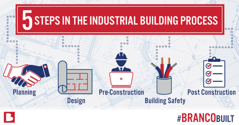 5 Steps of The Industrial Building Process